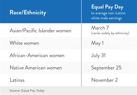 This Equal Pay Day: A Reminder of the Importance of