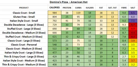 Domino's Pizza (UK) - Nutrition Information and Calories