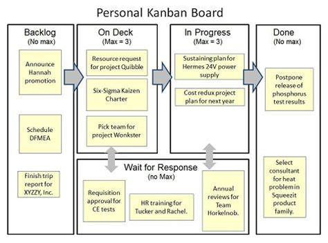 Kanban Project Management: the Right Tool for Many