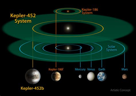 A Place for Alien Life? Kepler Mission Discovers Earth's