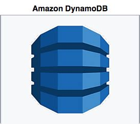 How To Set Time-To-Live(TTL) Attribute For Amazon DynamoDB