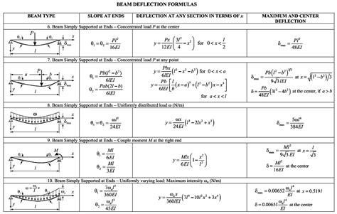 Differential equations: Modeling with higher order linear