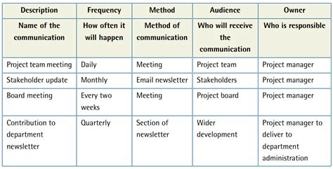 Project Management — Communication Plan Template and