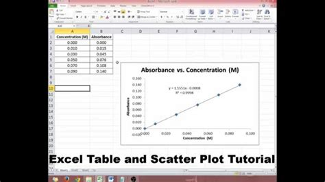 How to Create an Excel Table and Graph (in 2 minutes